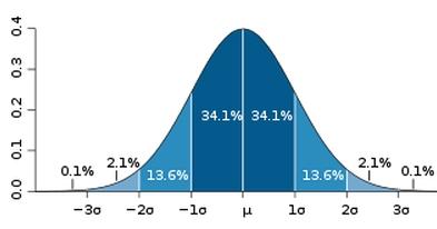 Krzywa Gaussa, Rozkład Gaussa, Rozkład Normalny